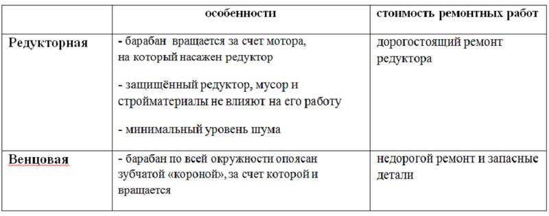 Купить бетономешалку Киев